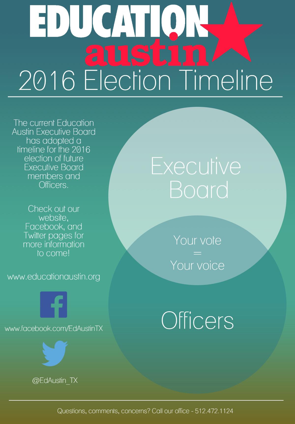 2016-election-timeline